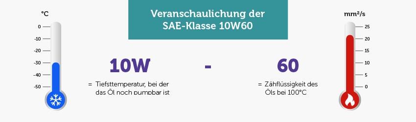 Infografik: Veranschaulichung der SAE-Klassifizierung 10W60