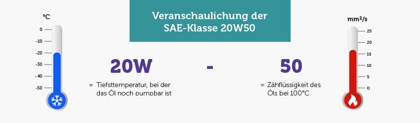 Infografik: Veranschaulichung der SAE-Klassifizierung 20W50