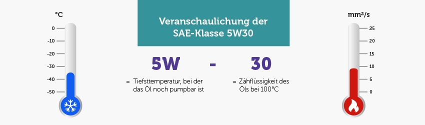 Infografik: Veranschaulichung der SAE-Klassifizierung 0W40